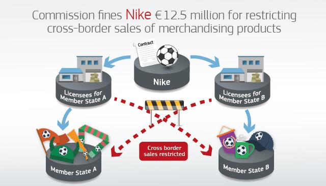 Европската Комисија  го казни Најк со 14 милиони евра