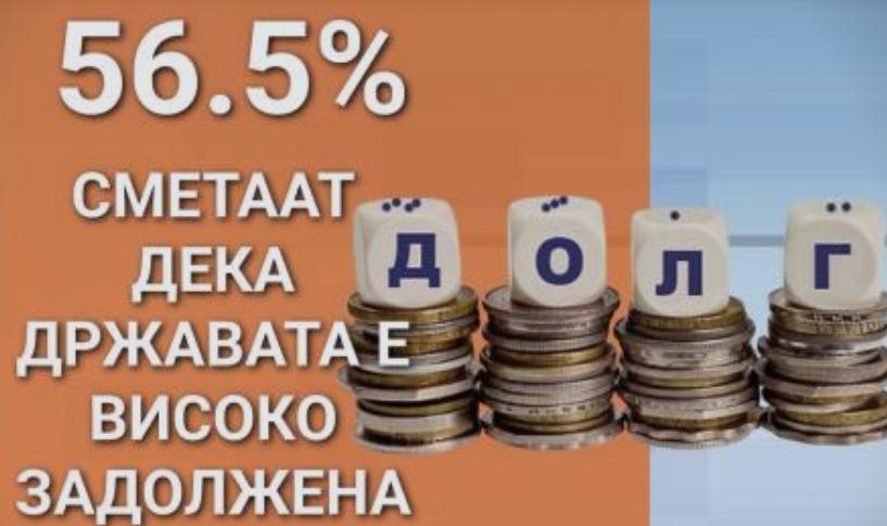 Граѓаните сметаат дека Македонија е високо задолжена држава