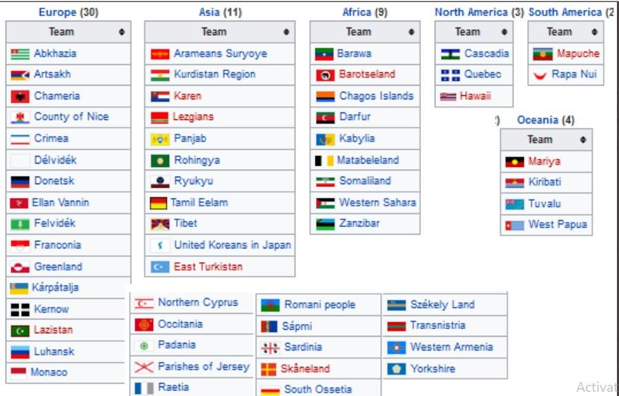 Од Супер куп до Светско првенство на непризнати држави (ФОТО)