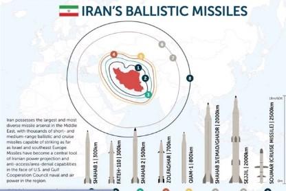 Домет и до 3.000 километри: Иранските ракети стигнуваат и до Балканот (ФОТО)