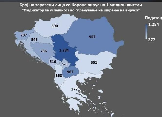 Бркаме рекорди: Македонија со најмногу починати и заразени од корона на Балканот