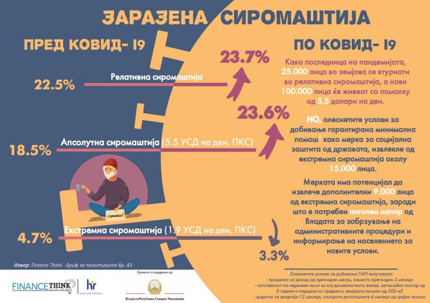 Фајнанс Тинк: 25 000 луѓе во земјава ќе западнат во сиромаштија поради ковид-кризата