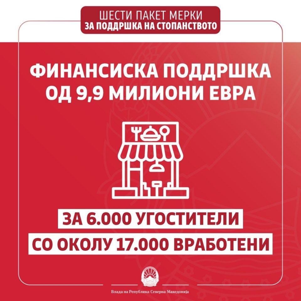 Заев: Финансиска поддршка од 9,9 милиони евра за 6.000 угостители со 17.000 вработени