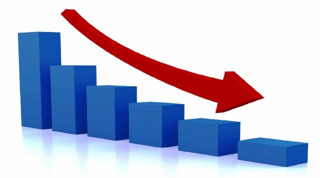 БДП во првото тримесечје e во минус за 1,9 проценти